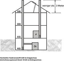 Musterhaus Grafik
